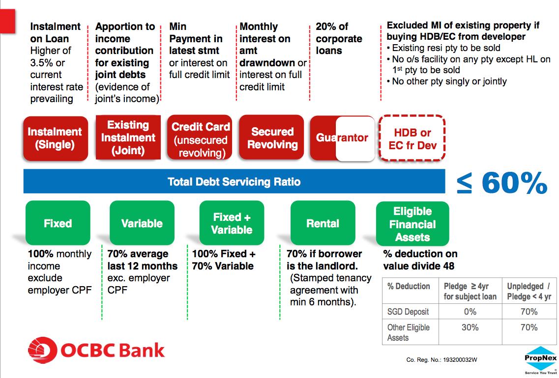 EC Total Debt Servicing Ratio 60%