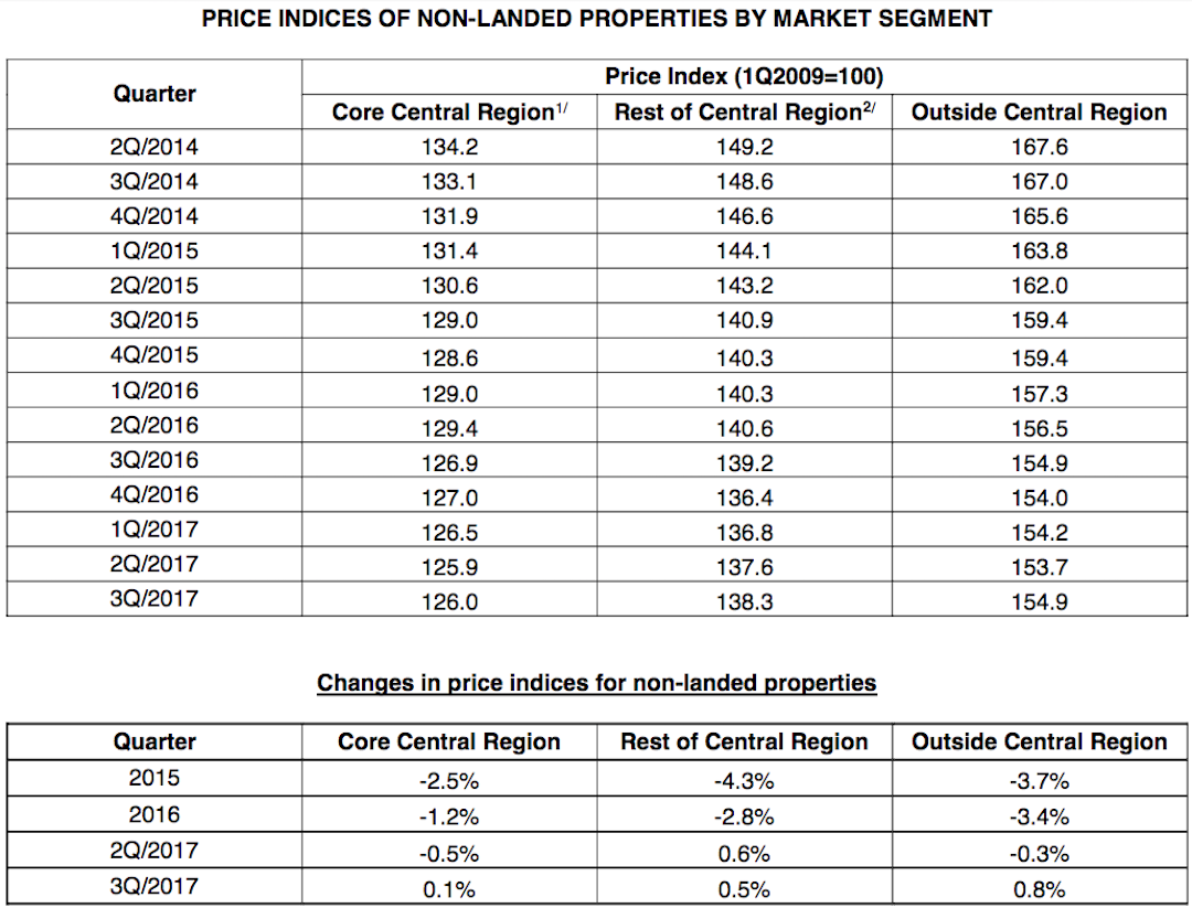 Price Indices of Non-Landed Properties by Market Segment CCR-RCR-OCR