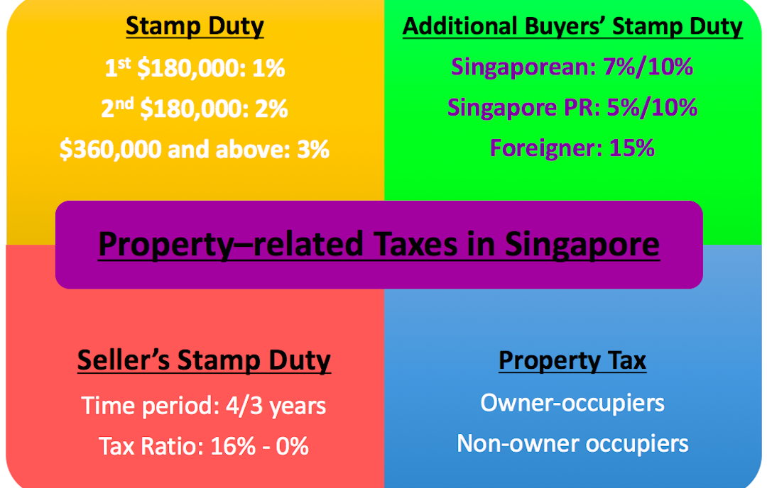 Property-related Taxes