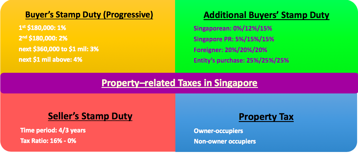 Residential property related taxes in Singapore