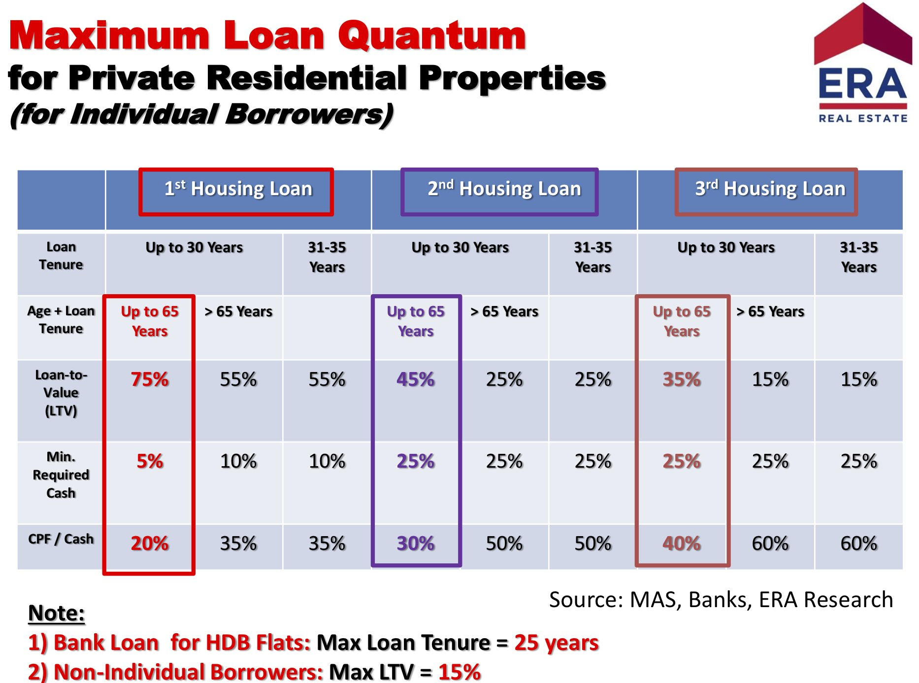 Singapore housing loan loan to value limits and cash down payment