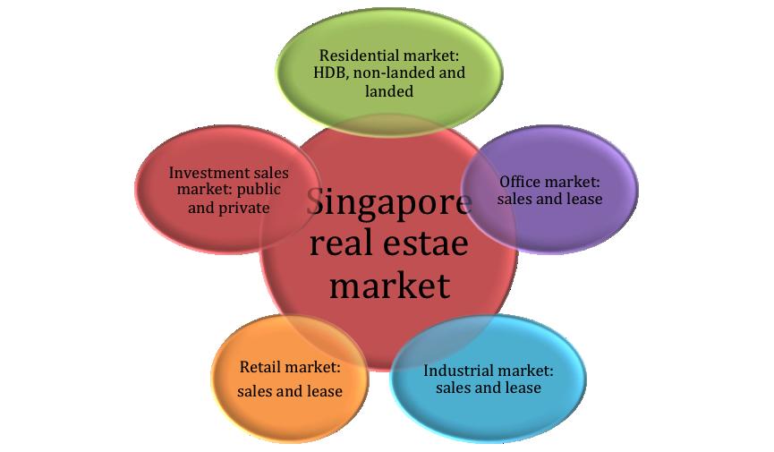singapore-property-market-segment