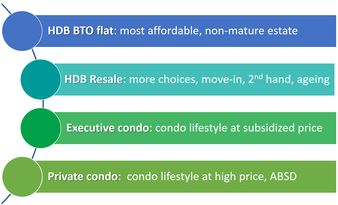Which one BTO Resale EC or condo to buy