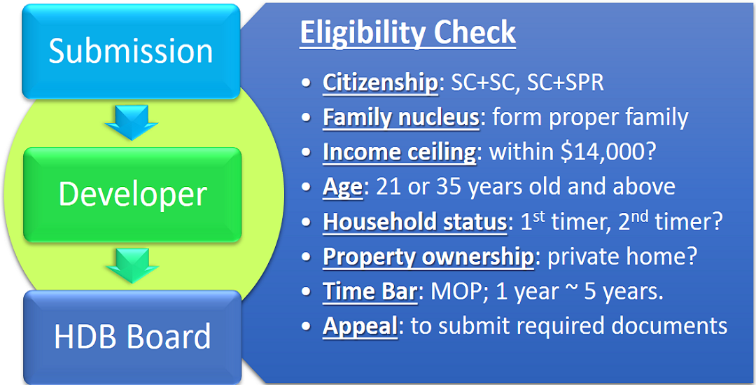 buying EC eligibility check