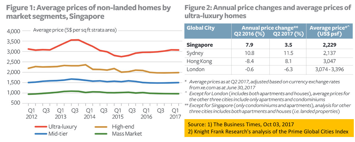Average residential property prices of Singapore prime districts 2013 to Aug 2017