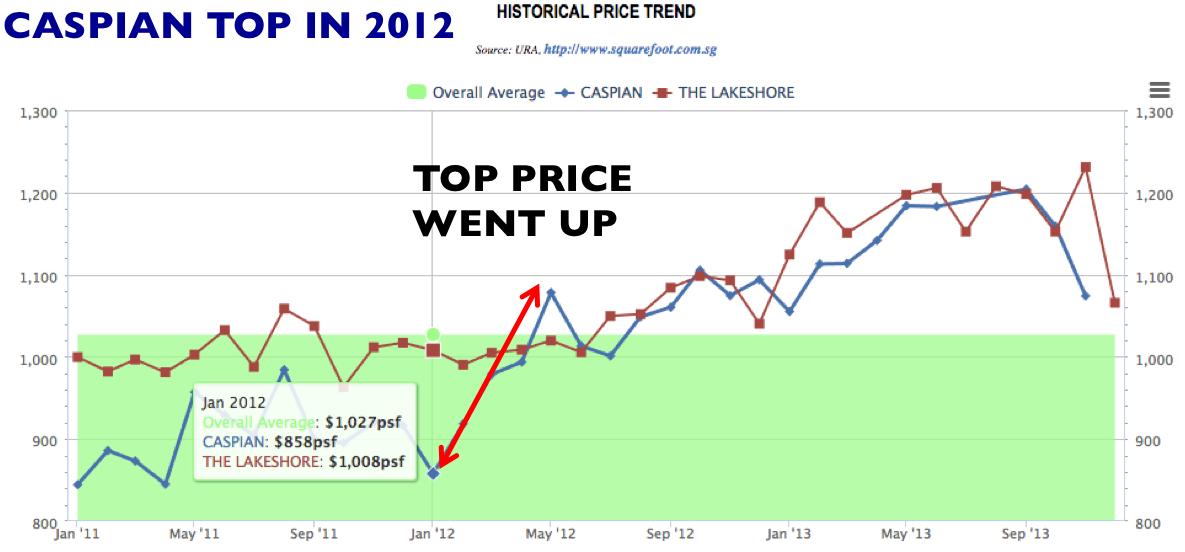 Caspian vs The lakeshore price trend