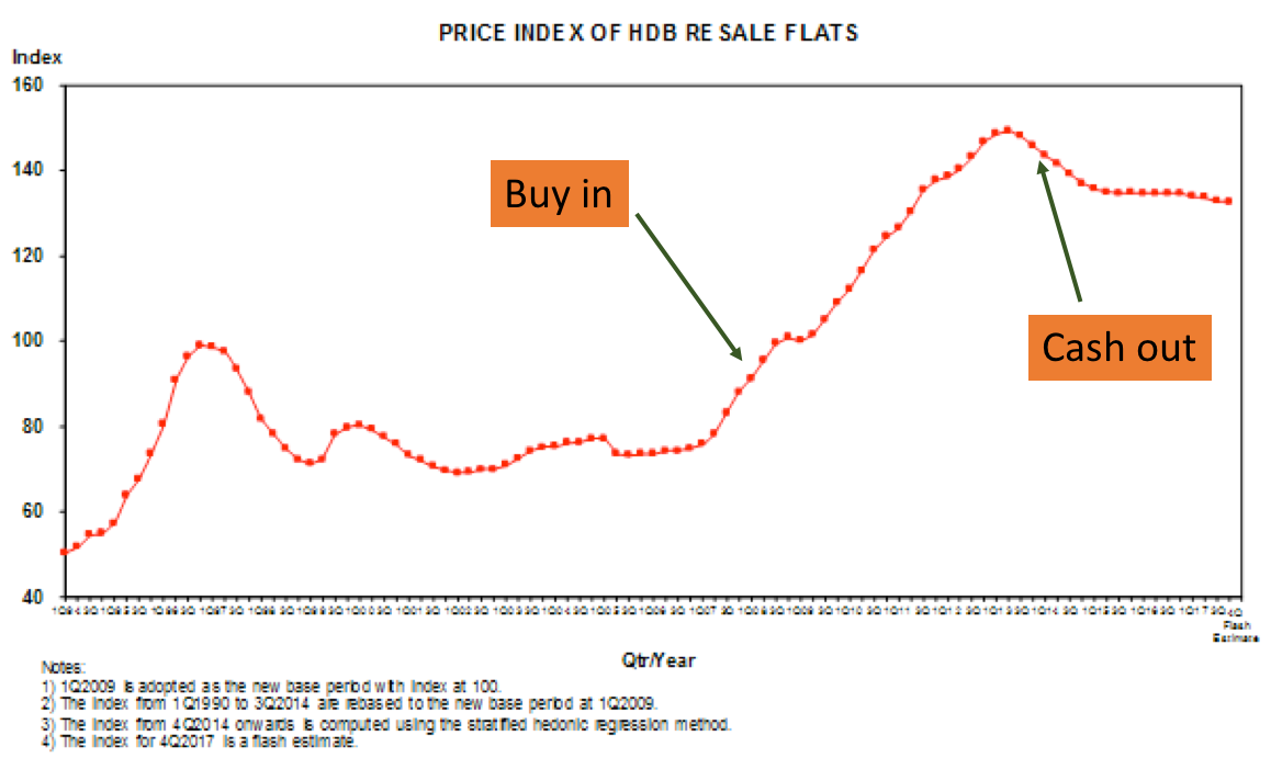 HDB Resale price index chart 1990 to 2017