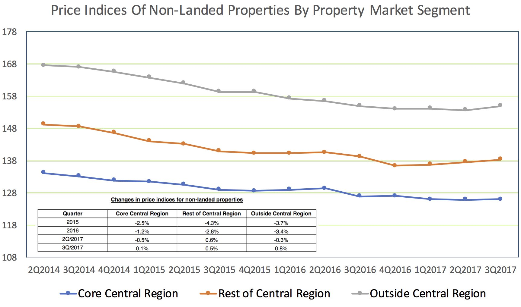 Price Indices Of Non-Landed Properties By Singapore Property Market Segment