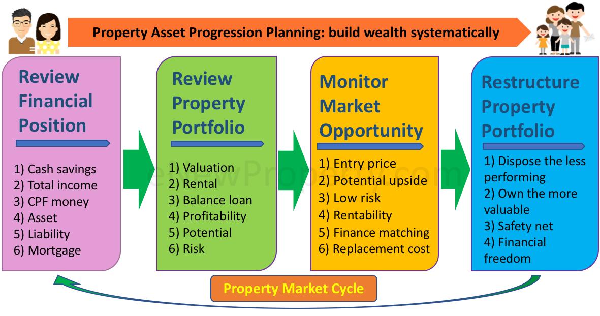 Property Asset Progression Planning enewproperty
