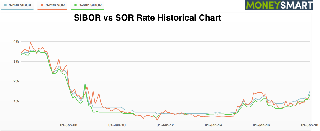 Singapore SIBOR vs SOR Rate Historical Chart money smart