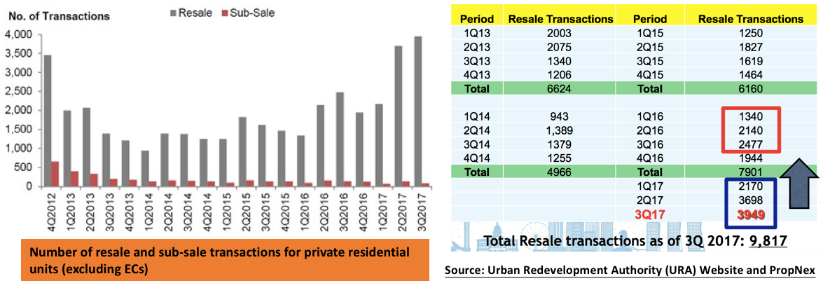 Singapore private resale residential market transactions 2017
