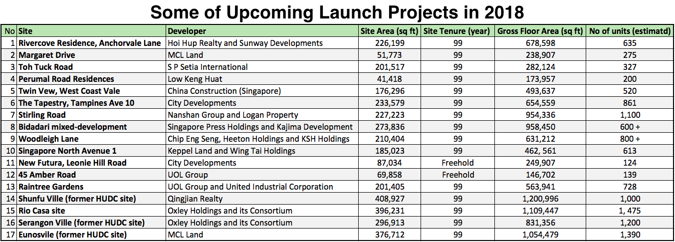 Some of the upcoming new launch projects in 2018