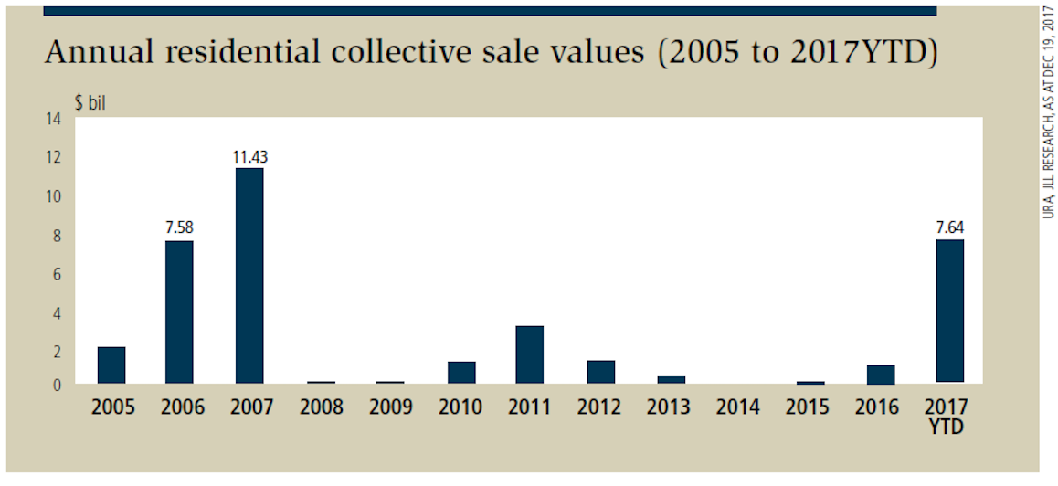 edge property Annual residential collective sale values from 2005-to-2017 YTD