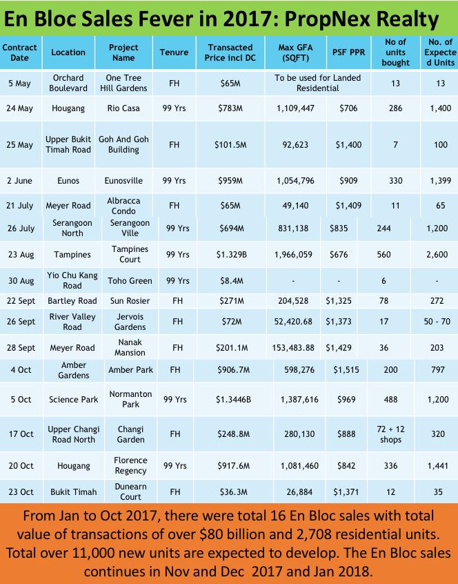en bloc sales chart 2017 FIRST 10 months