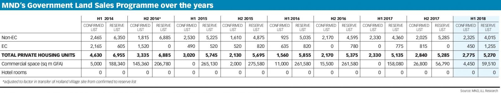 Singapore government land sales programme 2014 to 1H2018