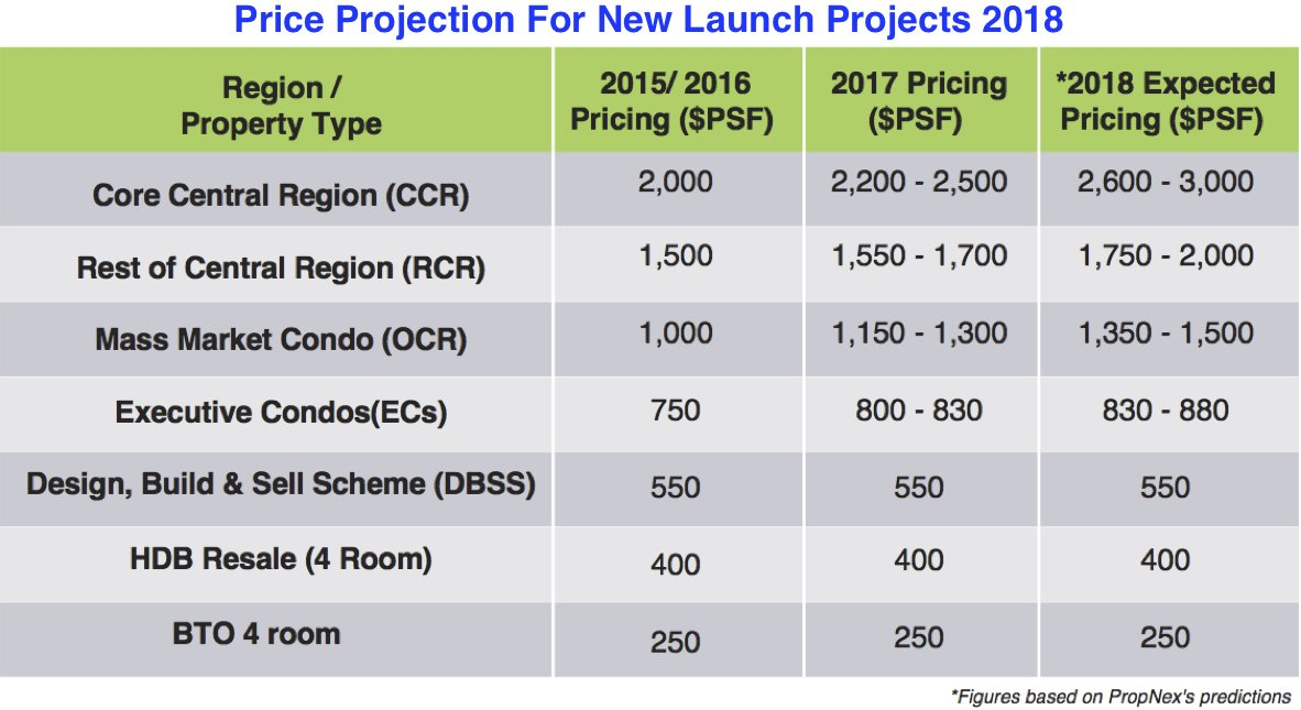 new launch project price prediction 2018