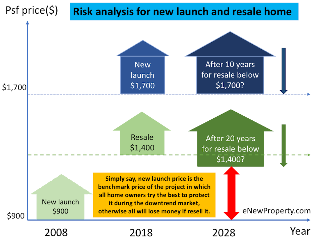 risk analysis for new launch and resale home