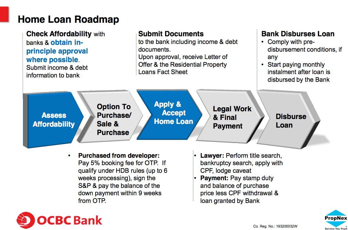 OCBC Home loan roadmap