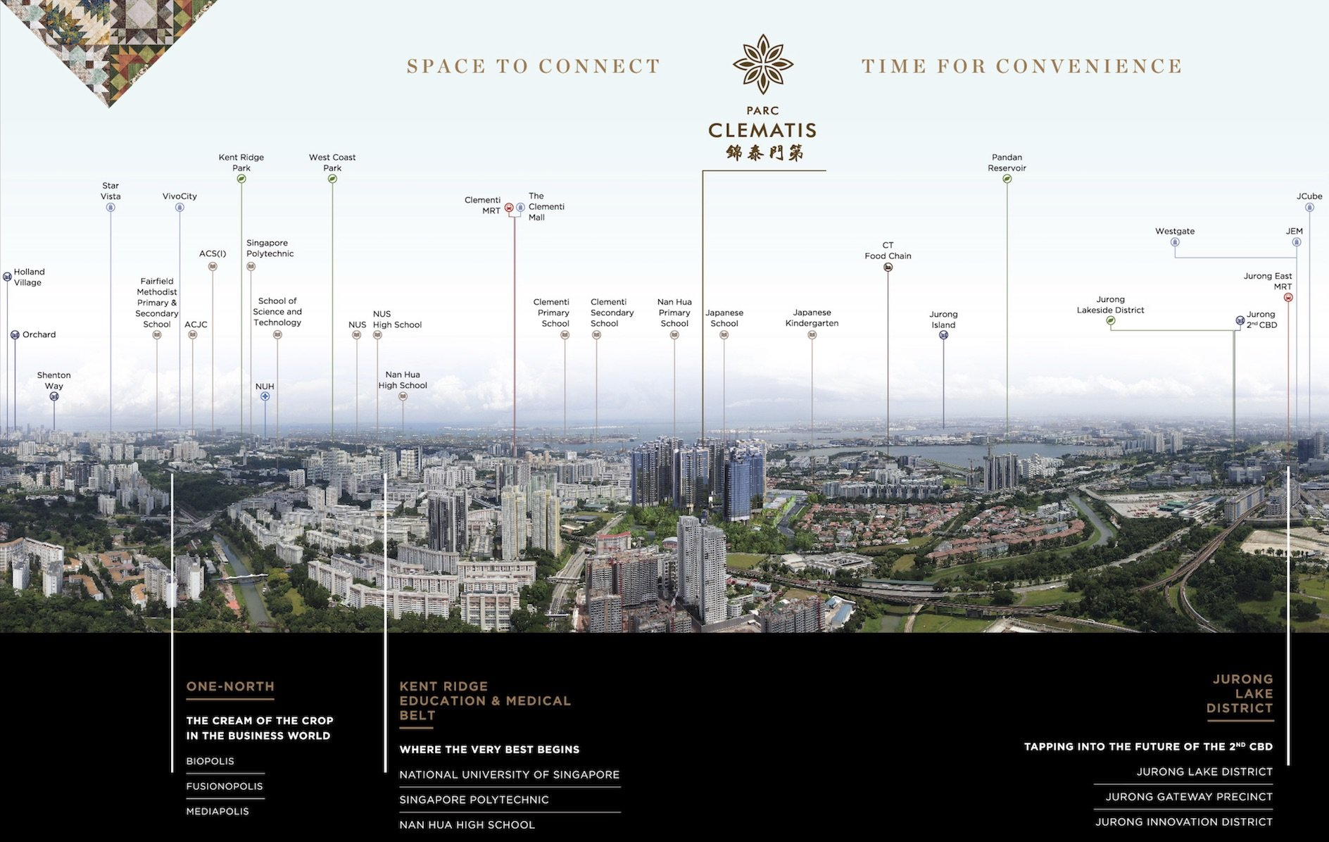 Parc Clematis 锦泰门第 location amenities view
